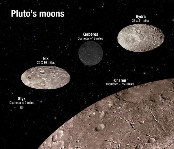 هذا الشكل التوضيحي يبين المقياس والسطوع المقارن للأقمار الصغيرة التابعة لبلوتو. الفوهات السطحية هي للتوضيح فقط، ولا تمثل معلومات صورية حقيقية. Credits: NASA/ESA/A. Feild (STScI)
