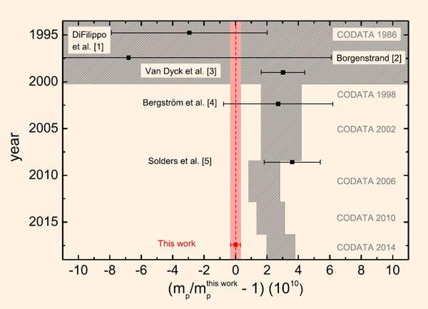 مقارنة بين النتيجة الجديدة والقيم السابقة لكتلة البروتون الذرية. حقوق الصورة: Heisse et al, doi: 10.1103/PhysRevLett.119.033001.