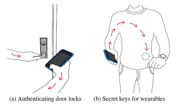 A) التأكد من الهوية من خلال أقفال الأبواب.  B) مفاتيح سرية للأجهزة القابلة للارتداء.