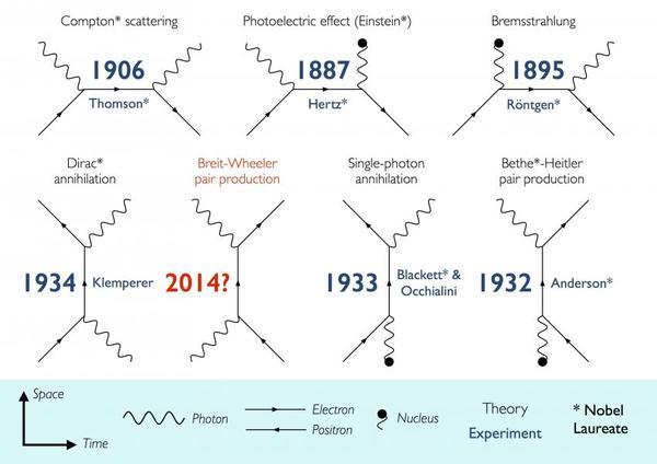 هذه الصورة تظهر نظريات تبين تفاعل المادة والضوء. Credit: Oliver Pike, Imperial College London