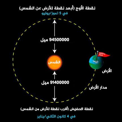 لا نحتفل بالسنة الجديدة في الأول من كانون الثاني/يناير لهذا السبب، لكن ذلك يعتبر منطقياً. حيث تصل الأرض إلى أقرب نقطةٍ لها للشمس (الحضيض الشمسي) في الرابع من كانون الثاني/يناير من كل عامٍ تقريباً. حقوق الصورة: NASA