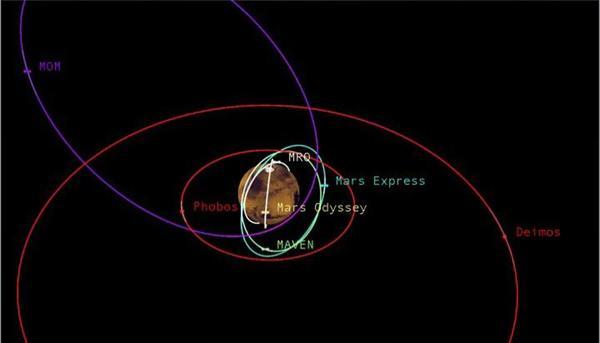 تدور أقمار المريخ فوبوس وديموس على نفس المستوى الاستوائي الذي تدور به باقي الكواكب. وتظهر الصورة أيضًا عدة توابع لها مدارات حول المريخ. المصدر: NASA / JPL-Caltech.