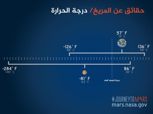 درجة الحرارة على سطح المريخ