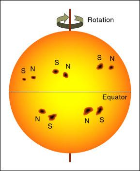 ROTATION دوران، N شمال، S جنوب، EQUATOR خط الاستواء.