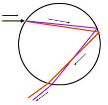 الشكل 2: ضوء ذو ترددات مختلفة ينكسر في  كميات متفاوتة.
