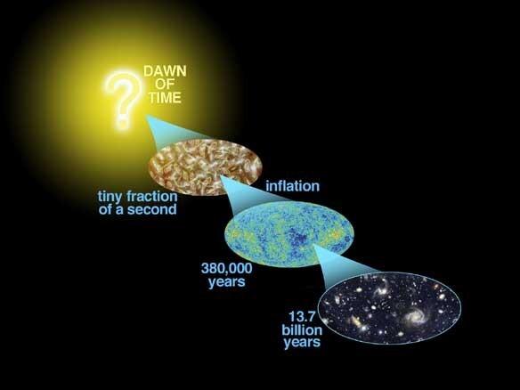 رسم توضيحيّ لتاريخ الكون: الانفجار العظيم ثم التضخم وصولاً إلى كوننا الحاليّ بعمر 13.7 مليار عام  حقوق الصورة: NASA/WMAP Science Team