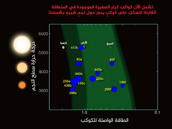 مُنذ إطلاق كبلر عام 2009، عثر العلماء على 12 كوكباً ذات حجم أقل من ضعفي حجم الأرض داخل المنطقة الصالحة للسكن في مداراتٍ حول نجومهم. حقوق الصورة: ناسا/نتالي باتالها ووليام ستانزل Credits: NASA/N. Batalha and W. Stenzel
