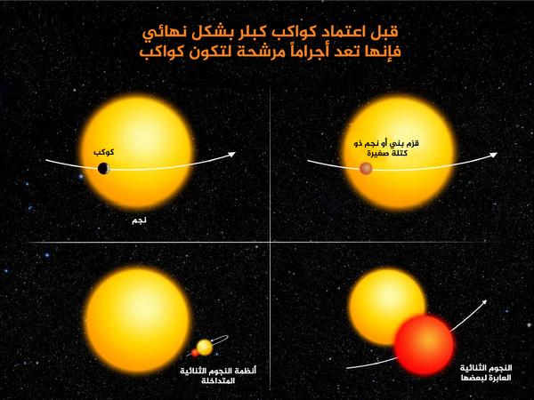 يجب التحقق فيما إذا كانت الأجسام المرشحة كواكبا بالفعل أم أنها مجرد أجسام أخرى (نجوم صغيرة مثلا) شبيهة بالكواكب.  مصدر الصورة: NASA Ames / W. Stenzel