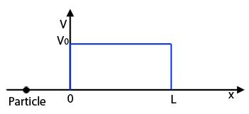 النفق الكمومي: يُوضح المحور العامودي الطاقةَ الكامنة للجسيم. والذي يساوي V0 لكل x أكبر من الصفر وأصغر من L، ويساوي صفر في أي مكان آخر.