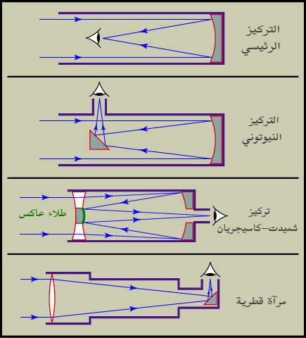 التصاميم البصرية الأساسية للتلسكوبات الثلاثة