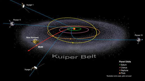 يعرض هذا المخطط مسار مركبة نيوهورايزونز مقارنة بالمركبات الفضائية الأخرى التي غادرت النظام الشمسي.  حقوق الصورة: NASA/Johns Hopkins University Applied Physics Laboratory