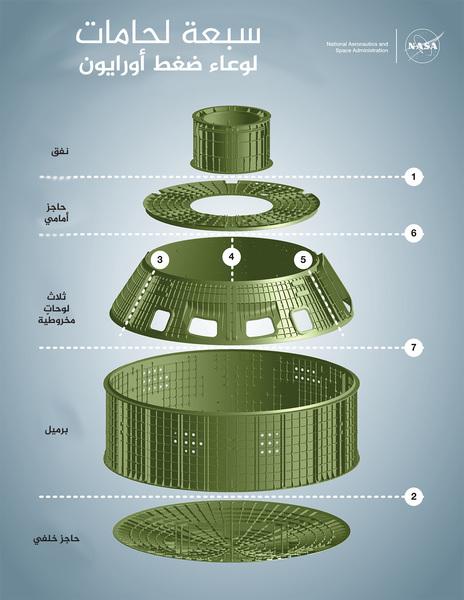 يبين هذا الرسم البياني القطع السبعة لبنية أورايون الأولية، وترتيب لحمهم مع بعضهم البعض. حقوق الصورة: ناسا.