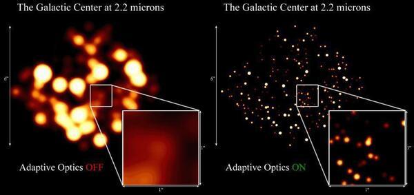 تعرض هاتان الصورتان عمليات رصد مركز المجرة مع وبدون استخدام البصريات المتكيفة، ما يظهر زيادة الدقة. تعمل البصريات المتكيفة على تصحيح التأثيرات الضبابية لغلاف الأرض الجوي. باستخدام نجم ساطع، نقيس كيف يتم تشويه مقدمة موجة الضوء بفعل الغلاف الجوي ونضبط بسرعة شكل المرآة القابلة للتشكيل لإزالة هذه التشوهات. يُتِيح ذلك تحديد النجوم الفردية وتتبعها بمرور الوقت، في نطاق الأشعة تحت الحمراء، من الأرض. حقوق الصورة: UCLA GALACTIC CENTER GROUP - W.M. KECK OBSERVATORY LASER TEAM