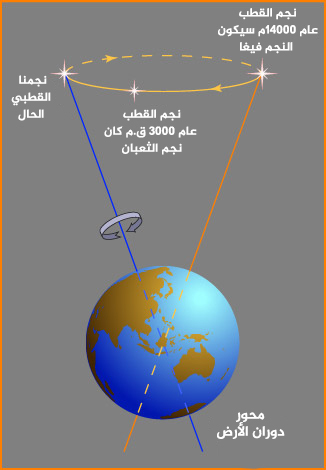 الإحداثيات السماوية