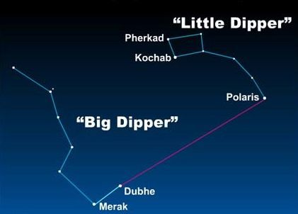 بغض النظر عن الوقت في السنة الذي تنظر فيه إلى السماء، فإن النجمين الخارجيين (في نهاية شكل الوعاء) من الدب الأكبر يشيران دوما إلى القطب.