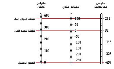 مقياس درجة الحرارة (كلفن )