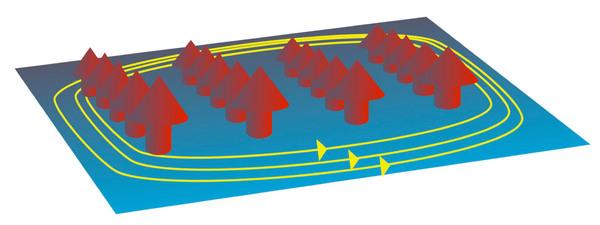 تُشير الأسهم الحمراء إلى الذرات المغناطيسية مثل الحديد والتي تُشكل شكلاً لهيكل نظامي على سطح معدن فائق الموصلية، وتُحاط هذه المنطقة الطوبولوجية فائقة الموصلية بحالات حواف أحادية الاتجاه.