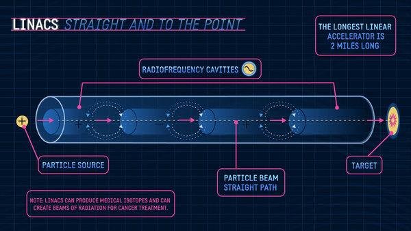 تظهر الصورة المسرّع الخطي المعروف بـ Linac، حيث نلاحظ أنه مؤلف من مسار حزمة مستقيم يبدأ بمصدر الحزمة وينتهي بالهدف، تتخلله على مسافات معينة تجاويف من الترددات الراديوية، وهو مناسب لإنتاج النظائر الطبية والحزم المستخدمة في علاج السرطان، يأخذ المسرع الخطي عدة أطوال ويصل طول أطول مسرع خطي في العالم إلى ميلين.