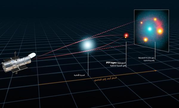 انحناء وتضخم الضوء الصادر عن المستعر الأعظم iPTF16geu والمجرة المضيفة بفعل انحناء كتلة الفضاء (space mass) المحيط بالمجرة في المقدمة، وفي حالة المستعر الأعظم الأشبه بالنقطة، فقد انقسم الضوء إلى أربع صور. وتم تحليلها بواسطة تلسكوب هابل الفصائي.