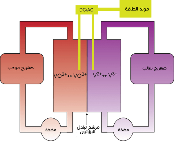 مخطط لعمليات بطارية تدفق الفاناديوم.