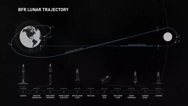 يوضح مخطط سبيس إكس هذا خطة الشركة لأول رحلة خاصة حول القمر باستخدام صاروخ فالكون الكبير. وستستغرق الرحلة قرابة الأسبوع وفقًا للشركة. حقوق الصورة: SpaceX