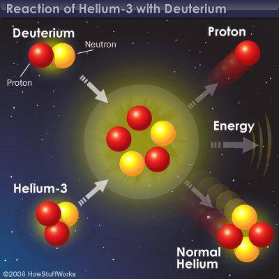 يمكننا باستخدام الهيليوم-3 من القمر في تفاعلات الاندماج النووي أن نمدَّ الأرض بالطاقة دون أن ينتج عن ذلك أي ملوِّثات  حقوق الصورة: HowStuffWorks 2008