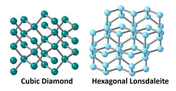لدى التركيب البلوري للألماس المكعب وتركيب لونسدالتيه السداسي ترتيبُ ذراتٍ مُختلف.