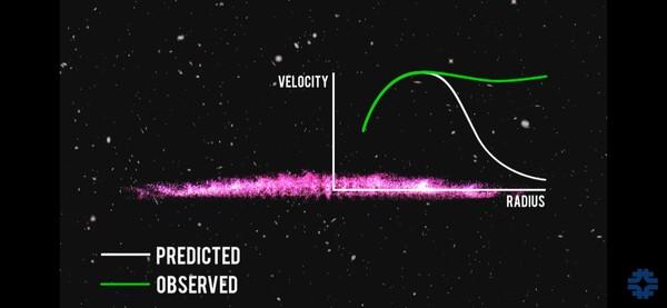 رسم بياني يوضّح الفرق بين المسار الفعليّ للنجوم (اللون الأخضر) والمسار المتوقّع لها (اللون الأبيض)، يمثّل المحور الأفقي نصف قطر المجرّة (بُعد النجم) ويمثل المحور العامودي سرعة دوران النجم  حقوق الصورة: Fermilab