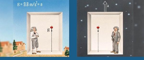 سيظل الشخص المتسارع في الفضاء ثابتًا تمامًا على أرضية المصعد بالنحو نفسه للشخص الواقف على سطح الأرض