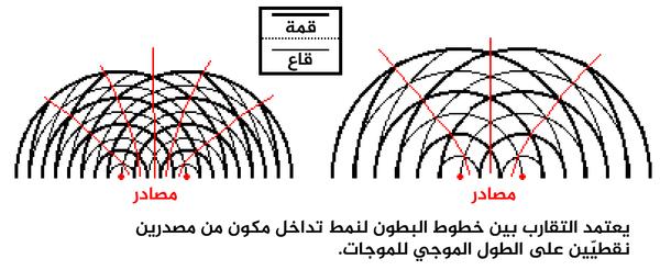يعتمد التقارب بين خطوط البطون لنمط تداخل مكون من مصدرين نقطيّين على الطول الموجي للموجات.