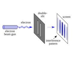 هل الإلكترون موجة أم جسيم؟