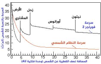 تغيرات سرعة الجاذبية المساعدة لفوياجر 2