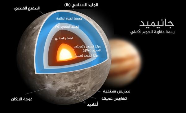 صورة فنية للمشتري مع أقمار غاليليو. حقوق الصورة: ناسا. جانيميد هو أكبر قمر في نظامنا الشمسي، أكبر من عطارد وبلوتو، ويعادل ثلاثة أرباع حجم المريخ. حقوق الصورة: NASA/ JPL.