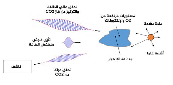 اقترح الباحثون طريقة جديدة للكشف عن المواد المشعة باستخدام حزمتَين ليزريتَين مشتركتين بالمكان تتفاعلان مع المستويات المرتفعة من أيونات الأوكسجين بالقرب من مصدر انبعاثٍ لأشعة غاما.  ملكية الصورة: جوشوا إسحاق وآخرون، جامعة ميريلاند