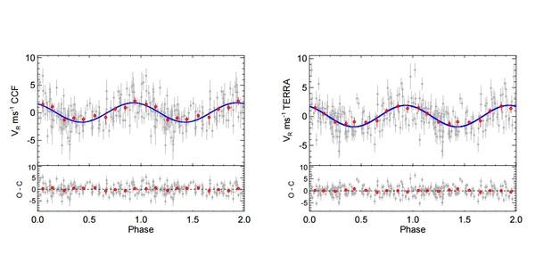 يظهر في هذا الصورة مُنحنى الطور للإشارة الكوكبية التي تم رصدها حول النجم GJ 625 باستخدام معاملات نموذج خوارزمية MCMC. يُظهر المُنحنى الذي على اليسار قياسات CCF، بينما يُظهر المنحنى الآخر قياسات TERRA. تٌظهر النقاط الرمادية القياسات بعد عملية طرح الإشارات الناجمة عن النشاط النجمي. النقط الحمراء هي نفس النقاط الموضوعة باتساقٍ مع مسافةٍ فاصلةٍ تساوي 0.1 على المُنحنى. يُقدر شريط الخطأ لمسافةٍ معينة عن طريق قسمة الانحراف المعياري الموزون للقياسات على الجذر التربيعي لعدد القياسات المشمولة. يُظهر الخط الأزرق أفضل اتساقٍ للبيانات باستخدام نموذج كبلر Keplerian model. حقوق الصورة: Mascareño et al., 2017.