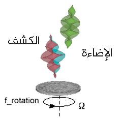 تتبعثر الأشعة الواردة من الأشكال الحلزونية المعاكسة (أخضر) عن سطح يدور، حيث يكون الشعاع بوضع m سالب منزاحاً نحو الأحمر، أما m موجب فيكون منزاحاً نحو الأزرق.