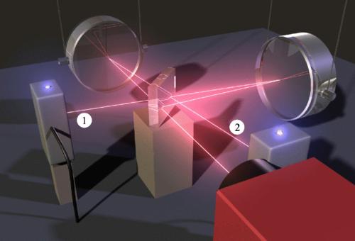 تظهر الصورة توضيحاً لطريقة إعداد تداخل ميكيلسن (Michelson interferometer) من أجل ابتكار حركة متشابكة حسب مفارقة (EPR) بين مرآتين كبيرتين يتم تعليقهما كالبندول. وفي حال تم عزل المرايا جيداً عن البيئة المحيطة، سيؤدي الضغط الاشعاعي الضوئي إلى إحداث التشابك بين حركة المرآة والحقل التربيعي لحقل الضوء المنعكس في كل طرف. تراكب حقول الضوء وكشف هوميدين المتوازن في منافذ الإخراج (1،2) سيجعلان التشابك ينتقل باستمرار مولداً حركة متشابكة في المرآتين حسب مفارقة (EPR). كما سيؤدي الاقتران المتبقي مع البيئة إلى تدمير التشابك بشكل مستمر، حيث سيكون التشابك حاضراً ولكن فقط لفترة زمنية قصيرة ومحدودة. ولتحقيق هذه المرحلة المطلوبة من النقاء عند درجات الحرارة غير الصفرية؛ يجب تحديد الحالة الشرطية للحركة.<br /> المصدر: Phys. Rev. A 92, 012126 – Published 28 July 2015. DOI: 10.1103/PhysRevA.92.012126