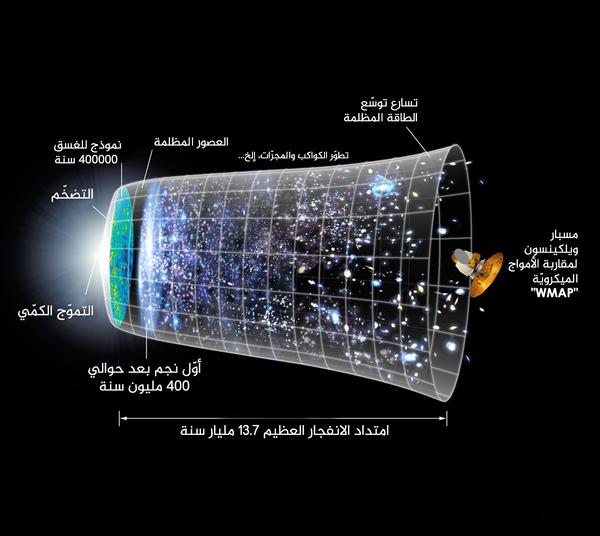 """تُظهر هذه الصورة جدولاً زمنيّاً للكون بناء على نظريّة الانفجار العظيم ونماذج تضخّم الكون.  حقوق الصورة: ناسا، مسبار ويلكينسون لمقاربة الموجات الميكرويّة """"WMAP"""""""