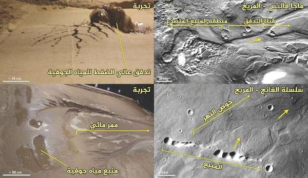 تألف كوكب المريخ في بداية نشأته من كميات هائلة من المياه الجوفية التي كانت تتدفق إلى السطح بشكل منتظم.