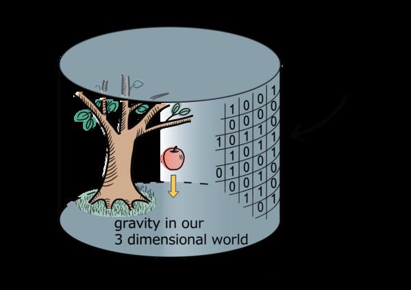 رسم توضيحي لمفهوم الهولوغراف. المصدر: Hirosi Ooguri