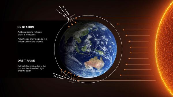 رسم توضيحي لمدارات ستارلينك وصفاتها الإنعكاسية. (حقوق الصورة: SpaceX)