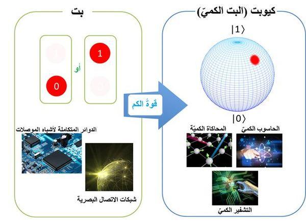 توضح الصورة قوة الكم والفرق بين البت والكيوبت.