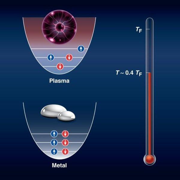 قام علماء مختبر الليزر (LLE) بتحويل المعادن السائلة إلى بلازما تحت ظروف الكثافة العالية. زيادة الكثافة إلى الحالة القصوى جعلت السائل يدخل في حالة أظهر فيها خواص الكمومية. تُظهر اللوحة السفلية التوزيع الكمي للإلكترونات في فلز سائل كثيف، حيث يستطيع إلكترونان فقط مشاركة نفس الحالة ( نفس الأوربيتال) ومع ذلك، فعندما تُرفع درجة الحرارة إلى 0.4 درجة حرارة فيرمي (نحو 90,000 درجة فهرنهايت)، تعيد الإلكترونات ترتيب نفسها بطريقة عشوائية لتشبه حساء ساخن من البلازما وتفقد الإلكترونات طبيعتها الكمية وتتصرف بشكل كلاسيكي (الصورة العلوية). Credit: Laboratory for Laser Energetics / Heather Palmer
