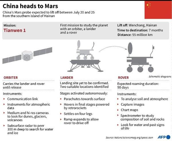 وصف لمركبات مهمة تيانوين 1 التي انطلقت إلى المريخ: مركبة مدارية ومركبة هبوط ومركبة جوالة.