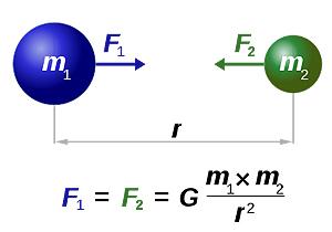 التفاعل التجاذبي لجسمين كرويين بحسب نيوتن، حقوق الصورة: دينيس نيلسون.