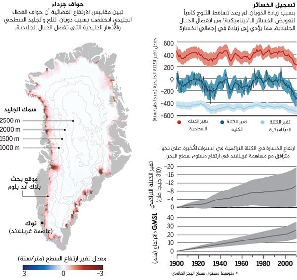 الغطاء الجليدي في تراجع يقدر العلماء الخسارة في الجليد من الغطاء الجليدي في غرينلاند منذ عام 1900 باستخدام البيانات من الأقمار الصناعية، وأجهزة استشعار التدفق، ومن سطح الجليد ويقومون بنمذجتها.