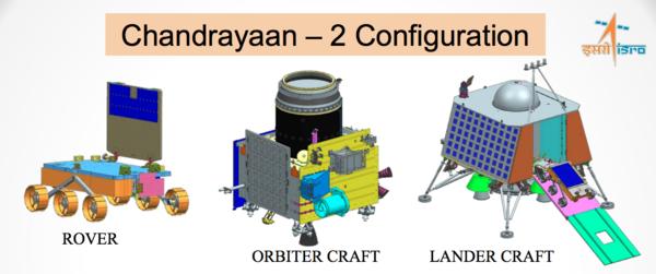 تركيبة تشاندرايان-2، المركبة الجوالة، المركبة المدارية، مركبة هبوط. حقوق الصورة: ISRO