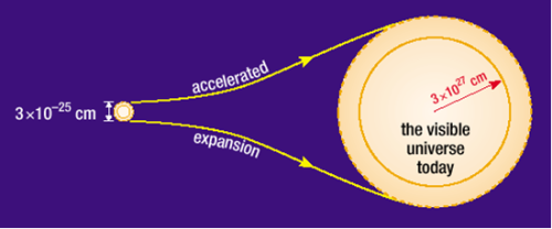 تتنبأ نظرية التضخم بأن الجزء الكامل من الكون المرئي بالنسبة لنا اليوم توسع انطلاقاً من منطقة كان صغيرة جداً.