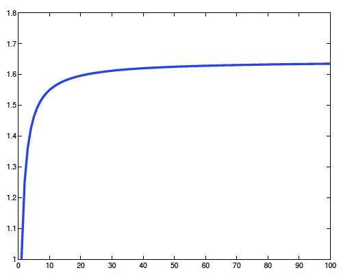 مجموعSn والذي يزداد بشكل رتيب حتى يصل n^2/6