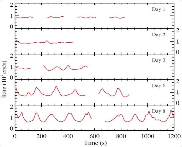 تُظهِر الصورة إشارة واردة من ثقب أسود، وقد التُقطت أثناء تحقيق مستكشف البنية الداخلية للنجوم النيوترونية (NICER) على متن محطة الفضاء الدولية، استُقبلت دورة الأشعة بواسطة NICER أثناء التهام الثقب الأسود للنجم، وتشبه ضربات القلب على جهاز تخطيط القلب الكهربائي. المصدر: NASA
